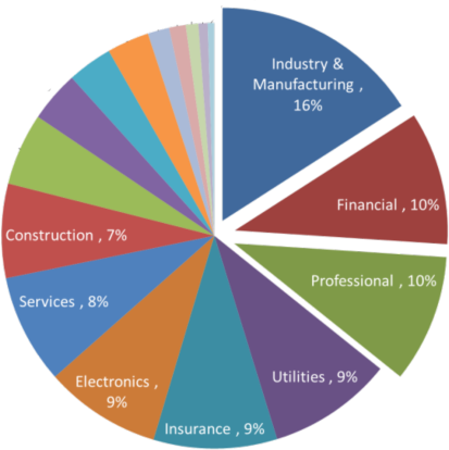 Business Sector Breakdown